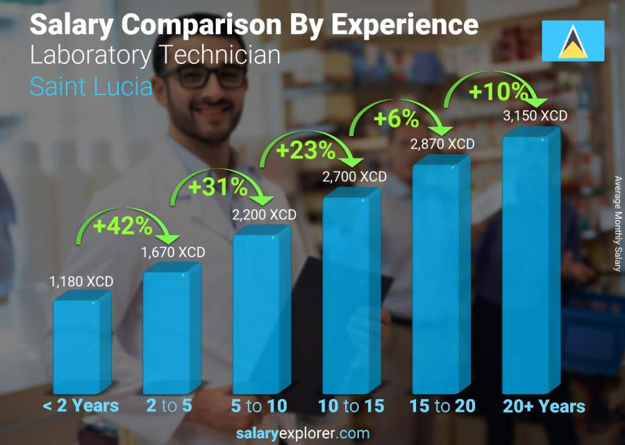 Salary comparison by years of experience monthly Saint Lucia Laboratory Technician