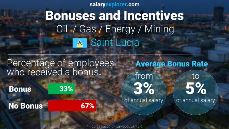 Annual Salary Bonus Rate Saint Lucia Oil  / Gas / Energy / Mining