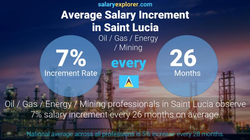 Annual Salary Increment Rate Saint Lucia Oil  / Gas / Energy / Mining