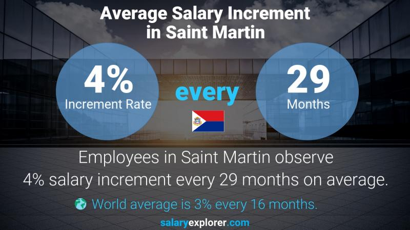 Annual Salary Increment Rate Saint Martin