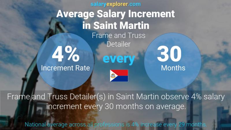 Annual Salary Increment Rate Saint Martin Frame and Truss Detailer