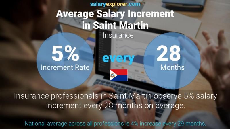 Annual Salary Increment Rate Saint Martin Insurance