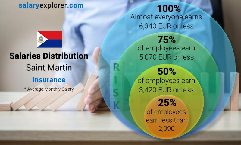 Median and salary distribution monthly Saint Martin Insurance