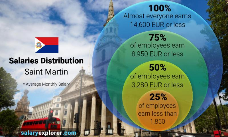 Median and salary distribution monthly Saint Martin