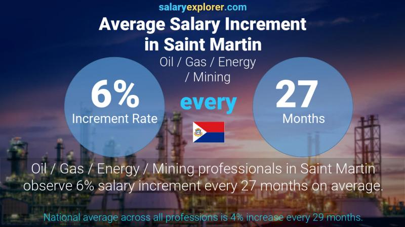 Annual Salary Increment Rate Saint Martin Oil  / Gas / Energy / Mining