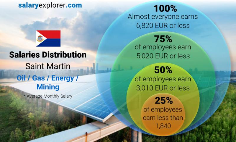 Median and salary distribution monthly Saint Martin Oil  / Gas / Energy / Mining