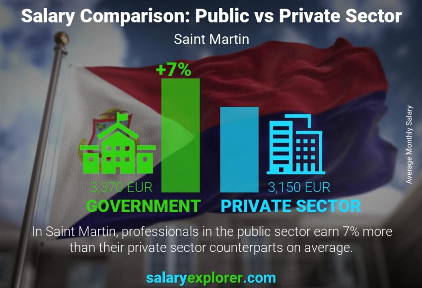 Public vs private sector salaries monthly Saint Martin