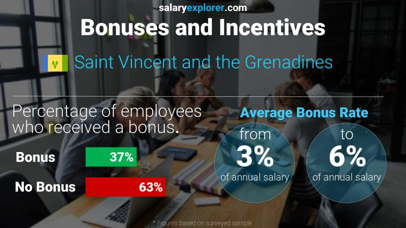 Annual Salary Bonus Rate Saint Vincent and the Grenadines