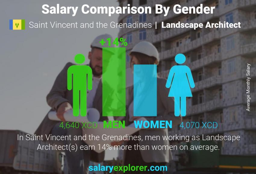 Landscape Architect Average Salary In Saint Vincent And The Grenadines 2021 The Complete Guide