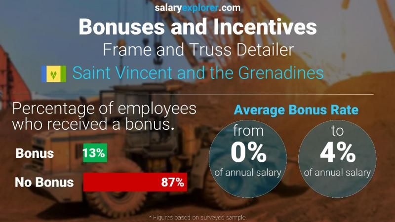 Annual Salary Bonus Rate Saint Vincent and the Grenadines Frame and Truss Detailer