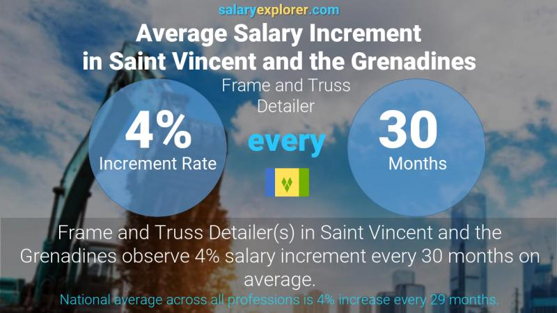 Annual Salary Increment Rate Saint Vincent and the Grenadines Frame and Truss Detailer