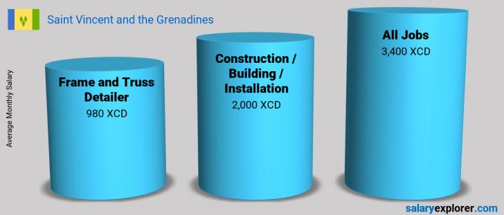 Salary Comparison Between Frame and Truss Detailer and Construction / Building / Installation monthly Saint Vincent and the Grenadines