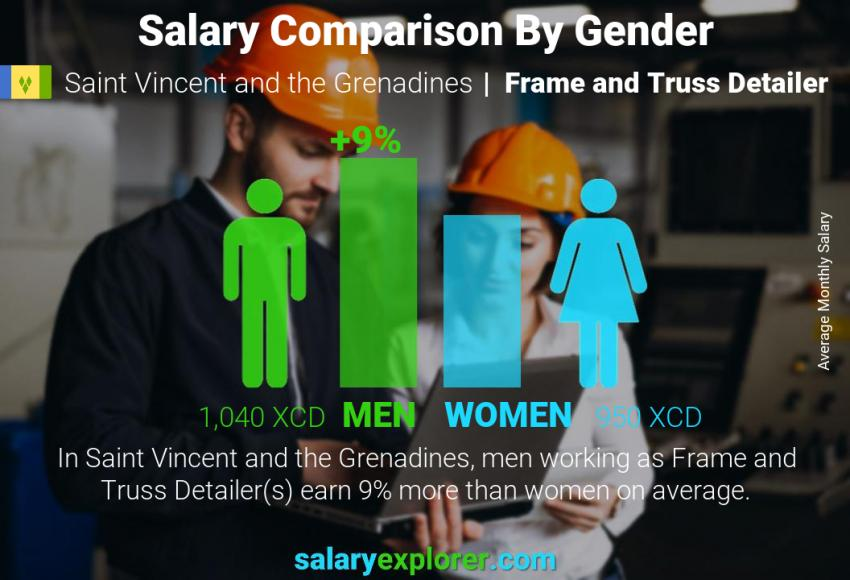 Salary comparison by gender monthly Saint Vincent and the Grenadines Frame and Truss Detailer