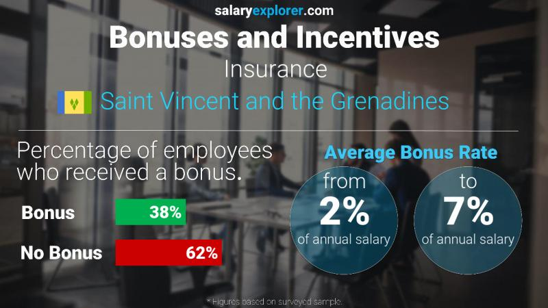 Annual Salary Bonus Rate Saint Vincent and the Grenadines Insurance