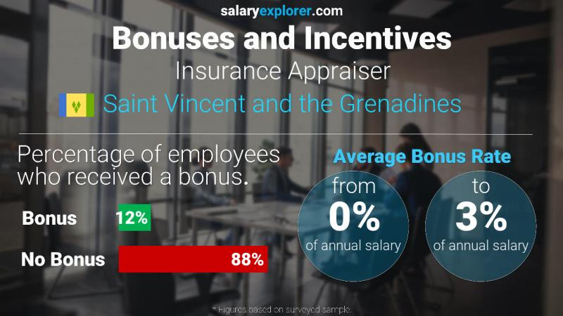 Annual Salary Bonus Rate Saint Vincent and the Grenadines Insurance Appraiser