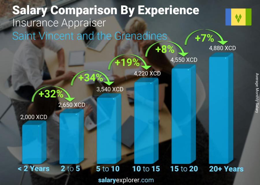Salary comparison by years of experience monthly Saint Vincent and the Grenadines Insurance Appraiser