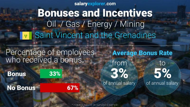 Annual Salary Bonus Rate Saint Vincent and the Grenadines Oil  / Gas / Energy / Mining