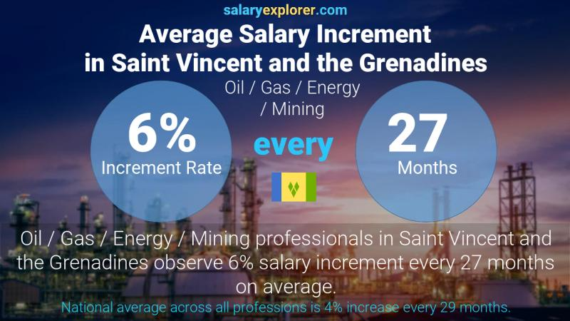 Annual Salary Increment Rate Saint Vincent and the Grenadines Oil  / Gas / Energy / Mining