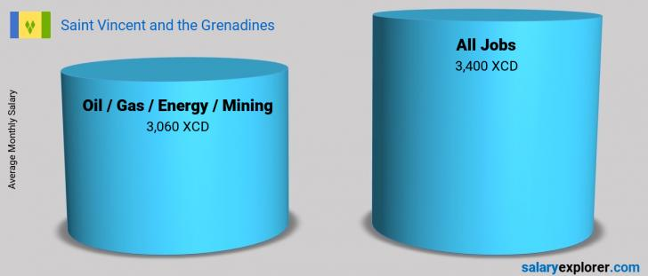 Salary Comparison Between Oil  / Gas / Energy / Mining and Oil  / Gas / Energy / Mining monthly Saint Vincent and the Grenadines