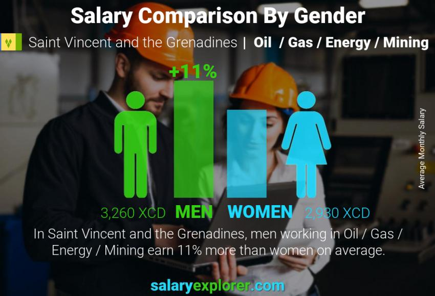 Salary comparison by gender monthly Saint Vincent and the Grenadines Oil  / Gas / Energy / Mining