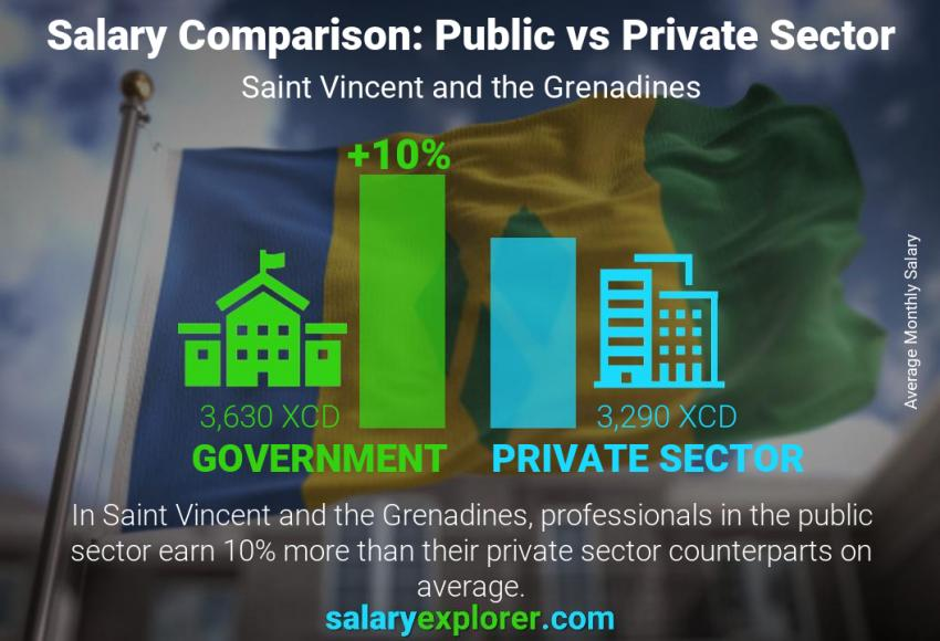 Public vs private sector salaries monthly Saint Vincent and the Grenadines