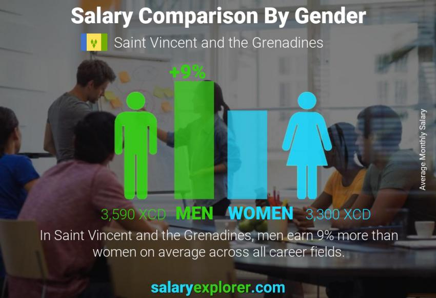 Salary comparison by gender monthly Saint Vincent and the Grenadines