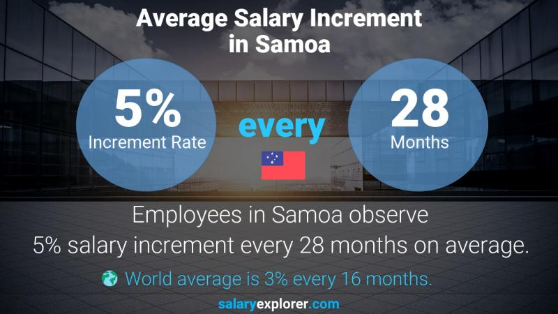 Annual Salary Increment Rate Samoa