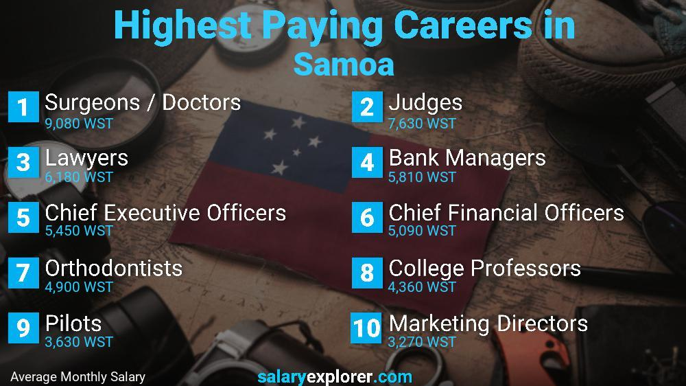Highest Paying Jobs In Samoa