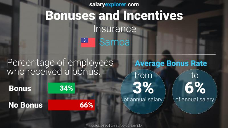 Annual Salary Bonus Rate Samoa Insurance