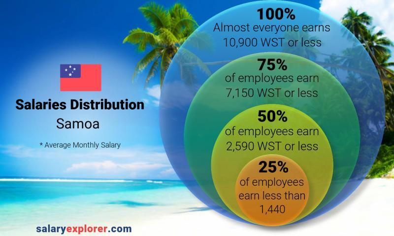 Median and salary distribution monthly Samoa