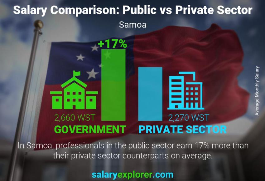 Public vs private sector salaries monthly Samoa