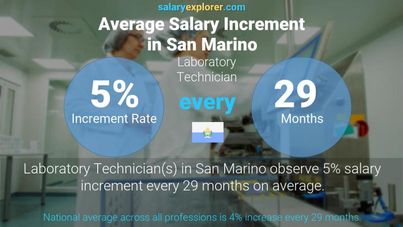 Annual Salary Increment Rate San Marino Laboratory Technician