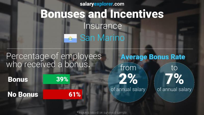 Annual Salary Bonus Rate San Marino Insurance