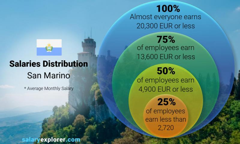Median and salary distribution monthly San Marino