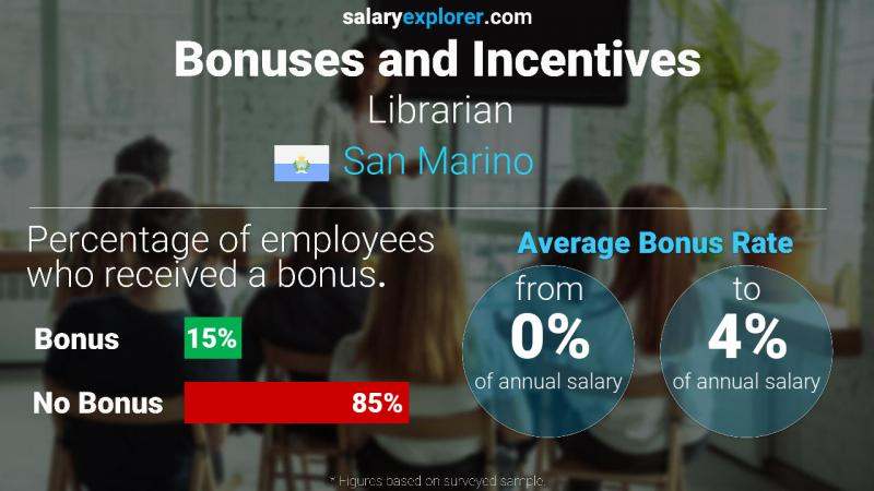 Annual Salary Bonus Rate San Marino Librarian