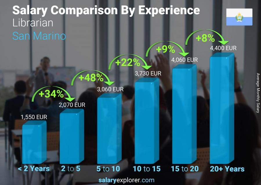 Salary comparison by years of experience monthly San Marino Librarian