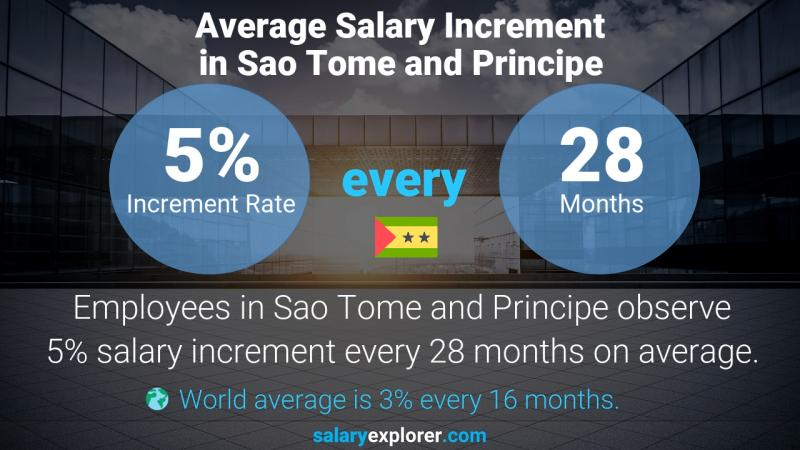 Annual Salary Increment Rate Sao Tome and Principe