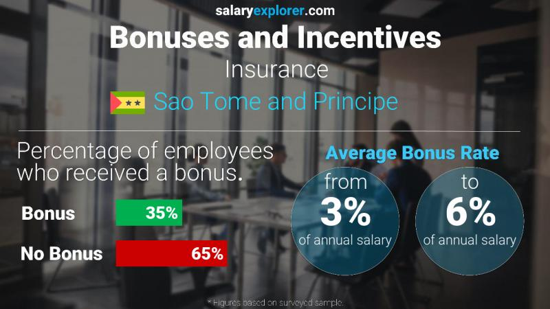 Annual Salary Bonus Rate Sao Tome and Principe Insurance