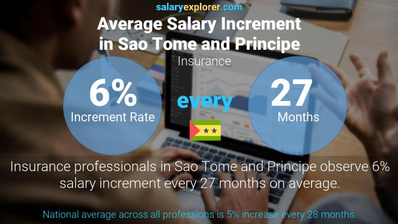 Annual Salary Increment Rate Sao Tome and Principe Insurance