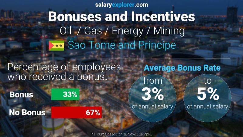 Annual Salary Bonus Rate Sao Tome and Principe Oil  / Gas / Energy / Mining