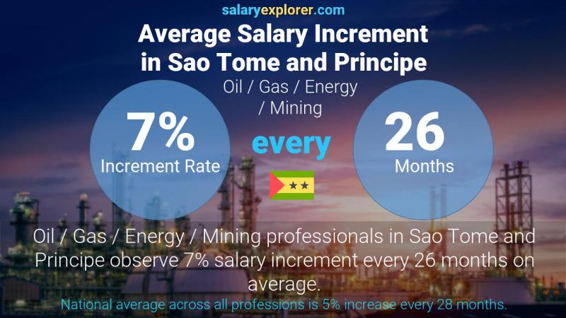 Annual Salary Increment Rate Sao Tome and Principe Oil  / Gas / Energy / Mining