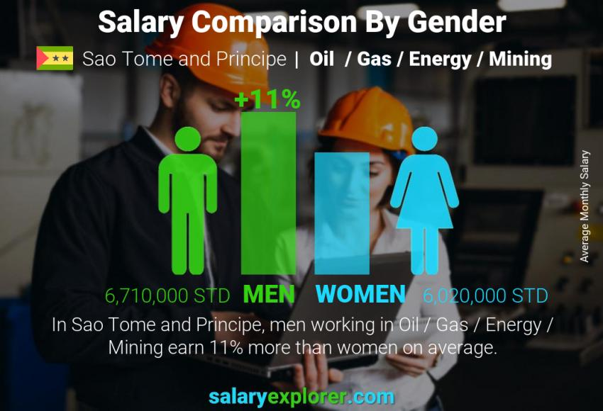 Salary comparison by gender monthly Sao Tome and Principe Oil  / Gas / Energy / Mining