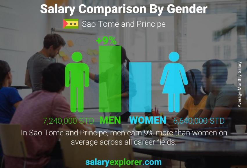 Salary comparison by gender monthly Sao Tome and Principe