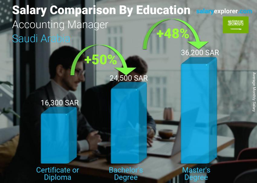 Salary comparison by education level monthly Saudi Arabia Accounting Manager