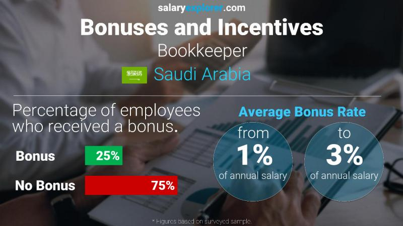 Annual Salary Bonus Rate Saudi Arabia Bookkeeper