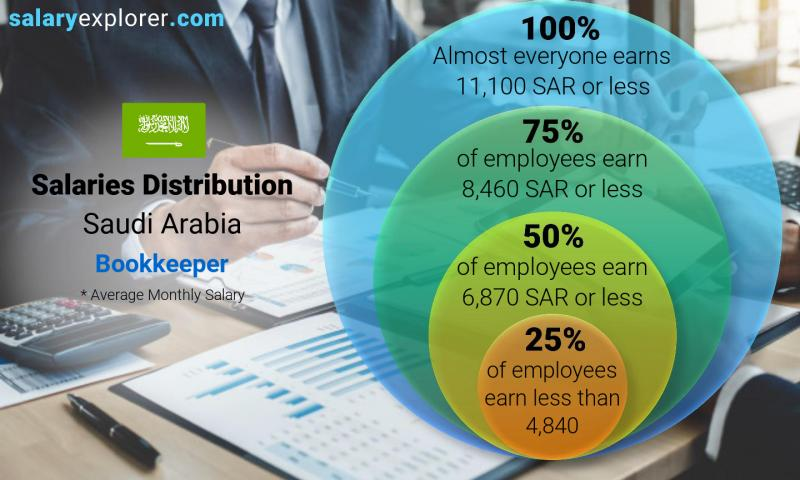 Median and salary distribution monthly Saudi Arabia Bookkeeper