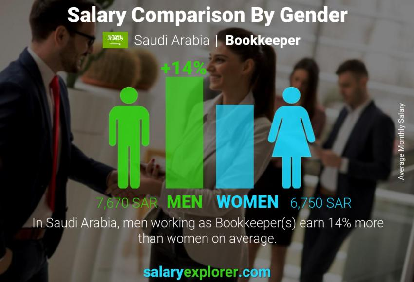 Salary comparison by gender monthly Saudi Arabia Bookkeeper