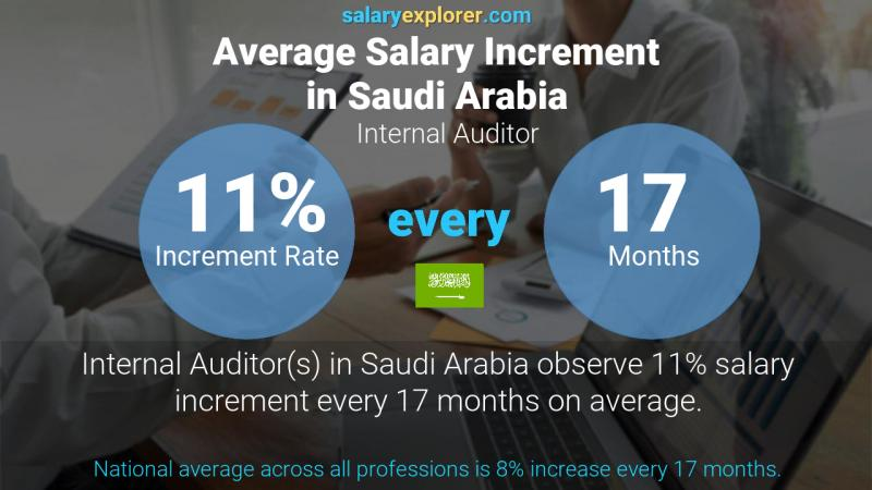 Annual Salary Increment Rate Saudi Arabia Internal Auditor