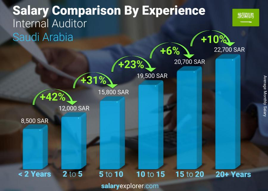 Salary comparison by years of experience monthly Saudi Arabia Internal Auditor