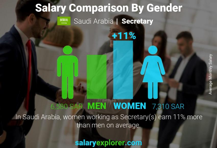 Salary comparison by gender monthly Saudi Arabia Secretary